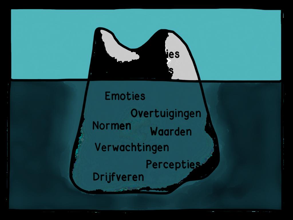 IJsbergmodel, vrij naar McClelland